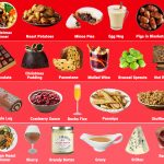 BRITAINS MOST GOOGLED FESTIVE FOOD REVEALED